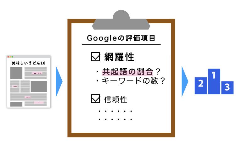 Googleが記事の品質チェックの参考にしているという噂がある