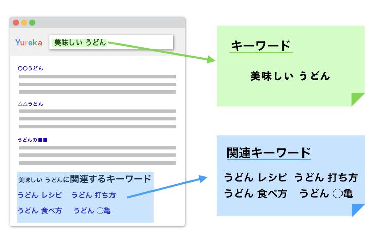 関連キーワードは、キーワードを検索した人がよく検索する語句。