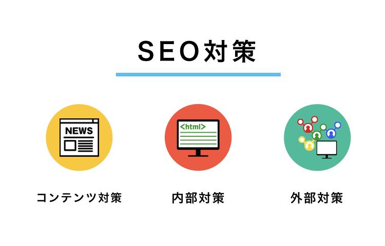 SEO対策は、コンテンツ対策、内部対策、外部対策の3つから成り立つ。